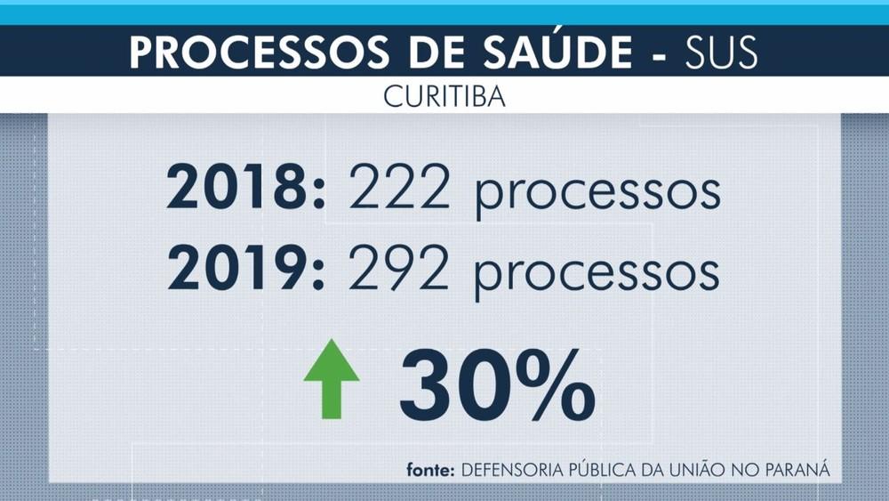 Número de processos abertos sobre casos de problema com atendimentos do SUS, em Curitiba, registrou aumento de 30% em 2019 - Foto: Reprodução/RPC